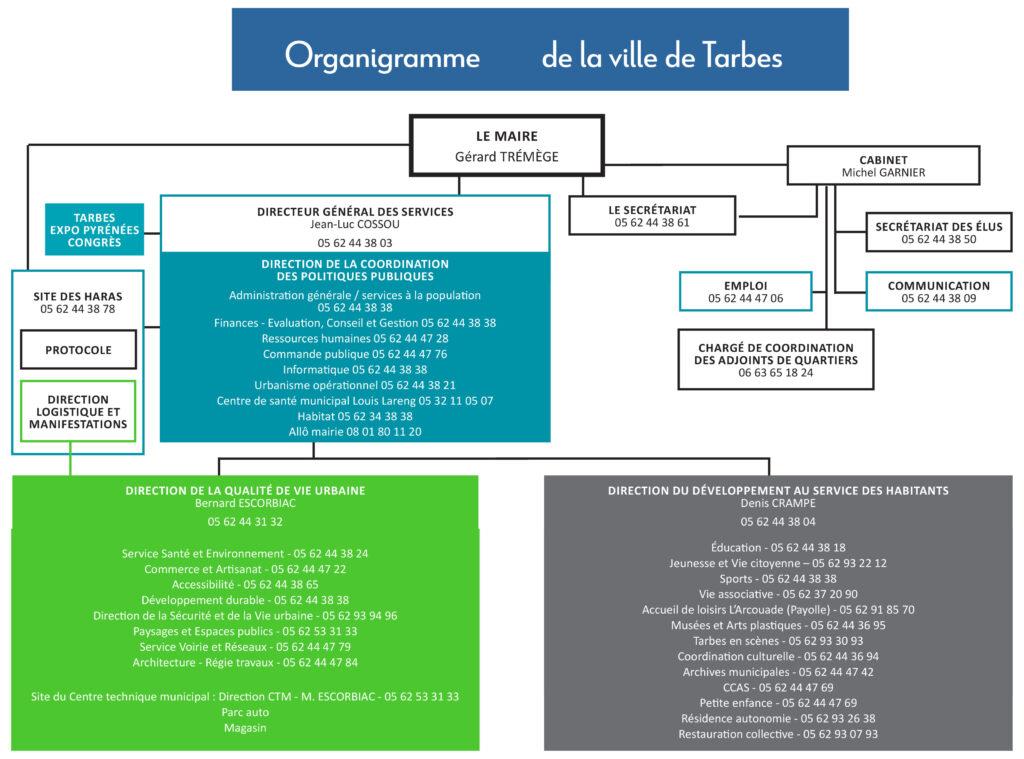 Organigramme des services de la ville de Tarbes